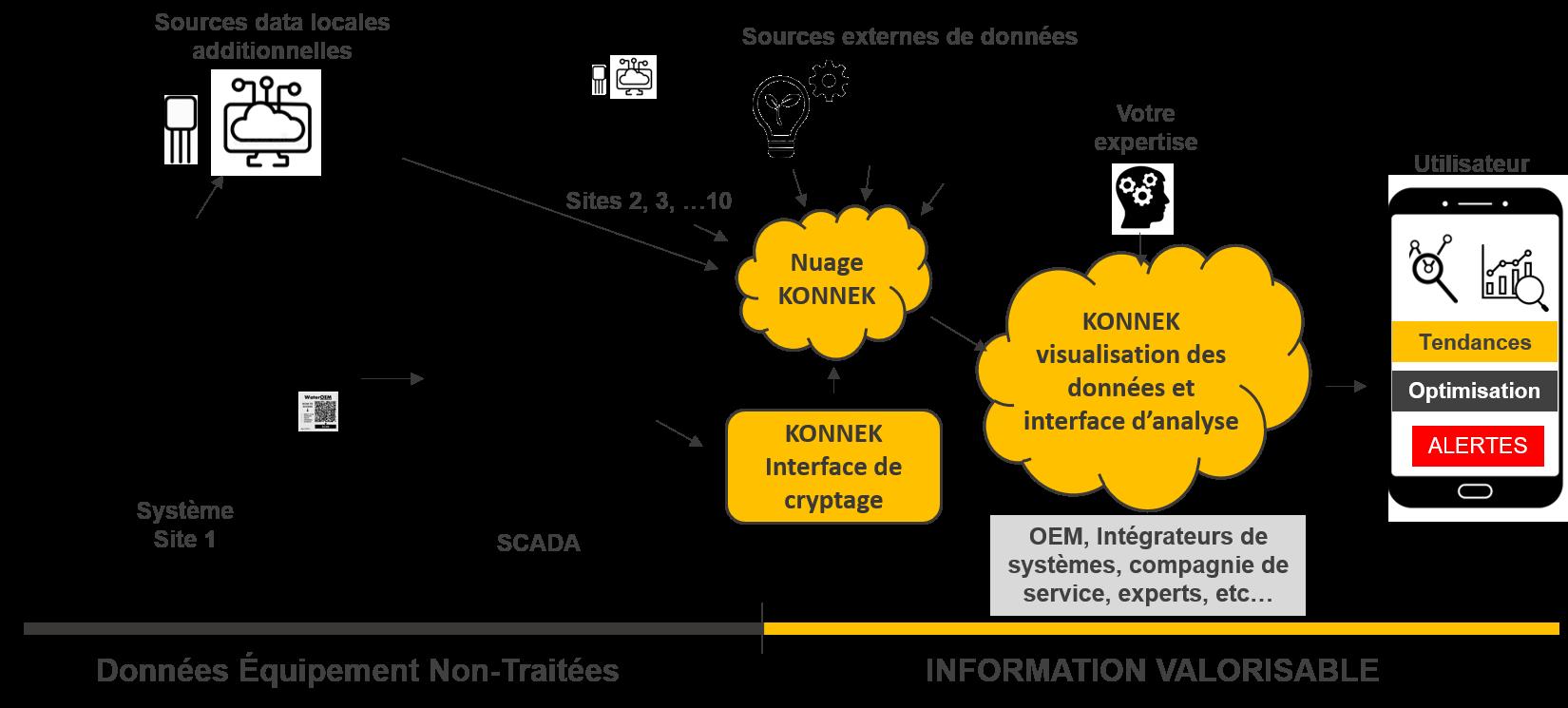 KONNEK IIOT IOT Industry 4.0